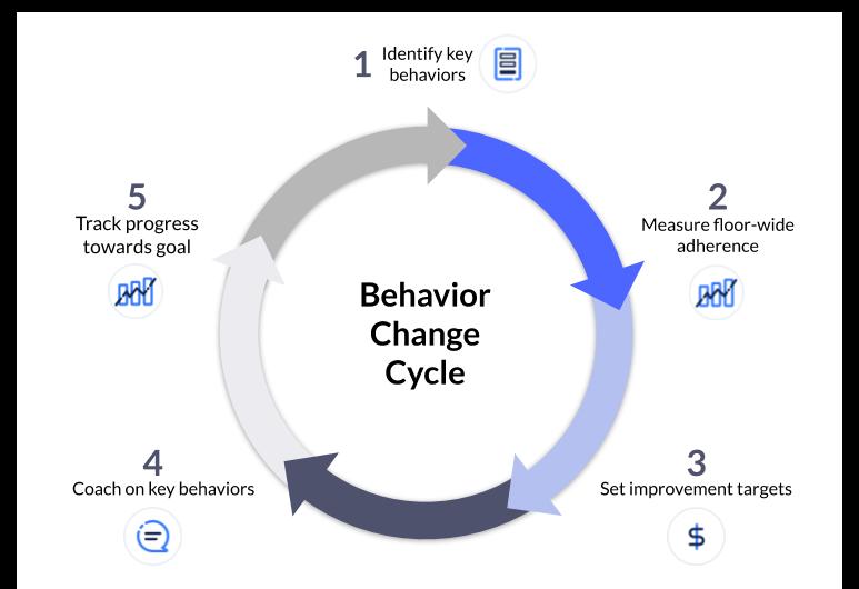 Behavior Change Cycle